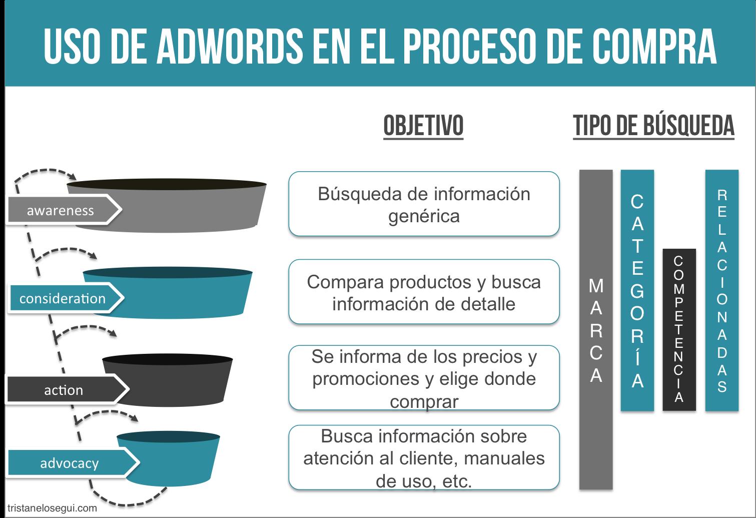 Papel de adwords en el proceso de compra